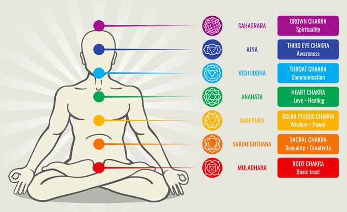 Crystal Healing Chakra Chart